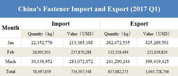 Importexport 2017
