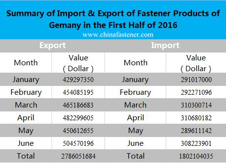 Huge Demand in fastener industry in Germany! How to gain more market share?